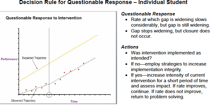 questionable-response_graph